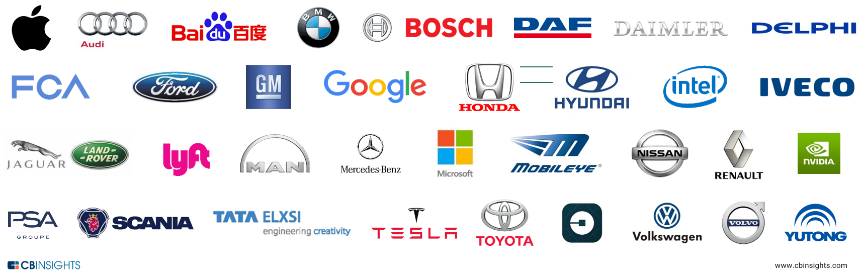 33 corporations working on autonomous vehicles