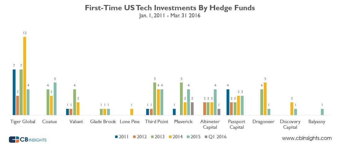 hedgefundnewtech