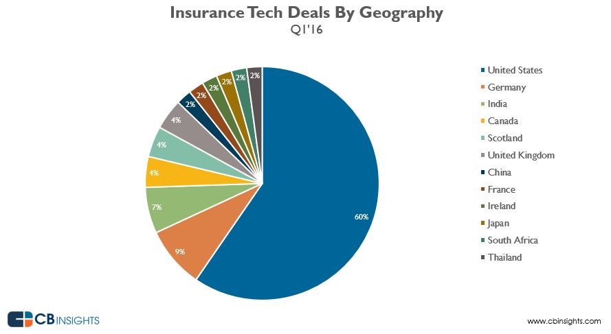 insurancetechq116geo