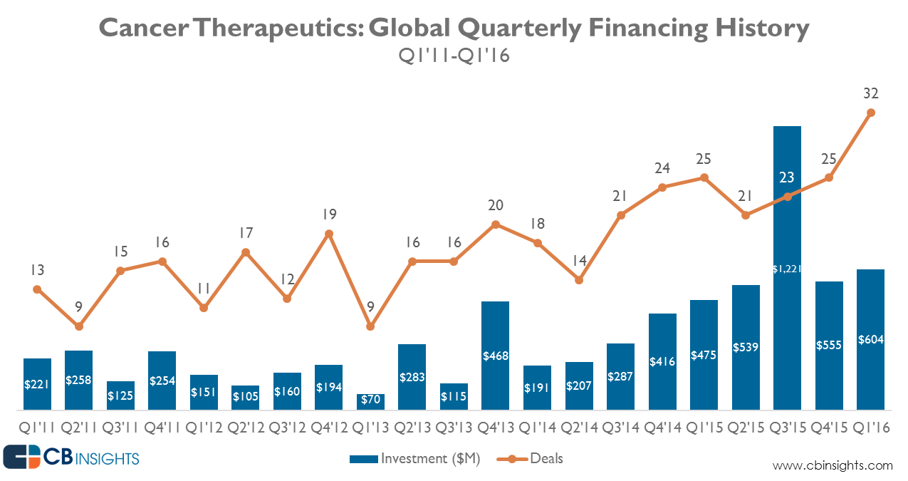 oncology_funding_Q1-16_update_1