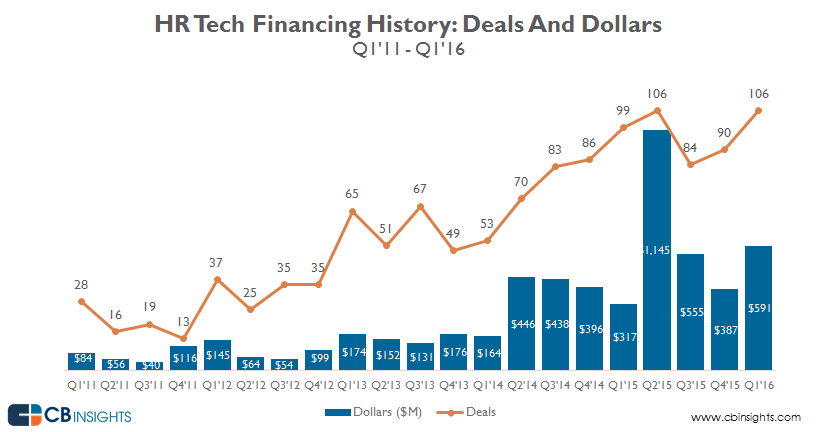 quarterly_funding_HR.tech_Q1'16
