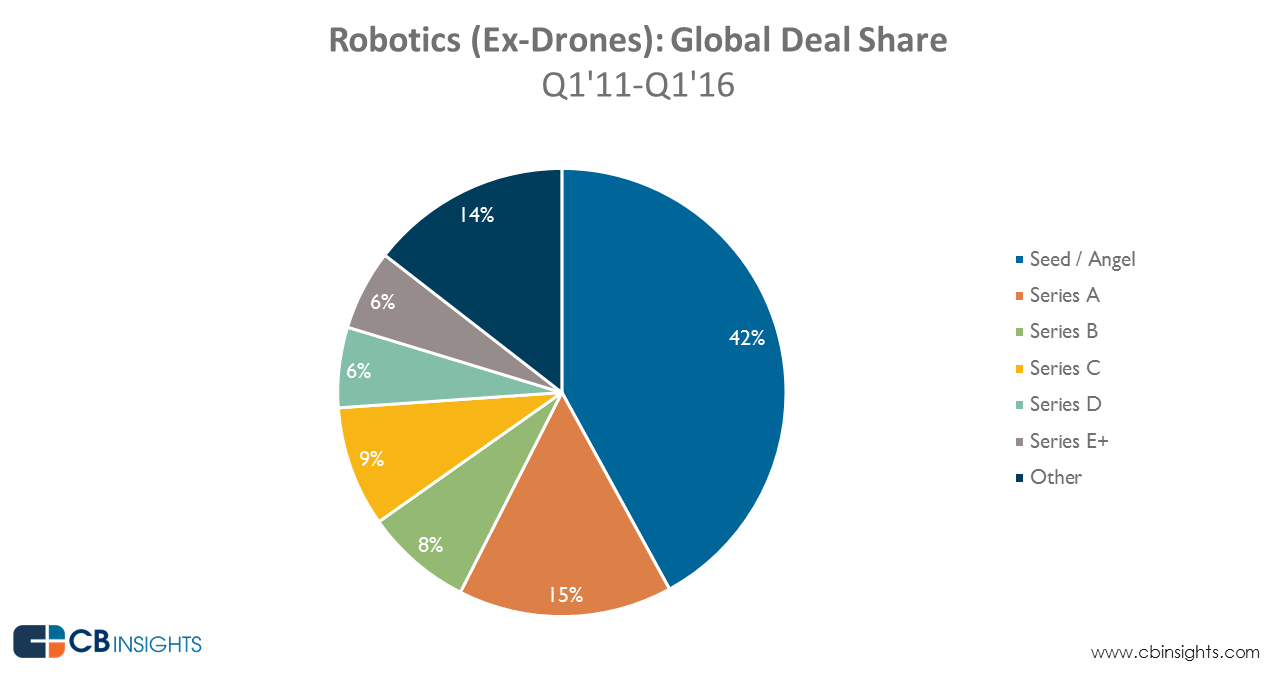 robotics_dealshare_Q1-16_1