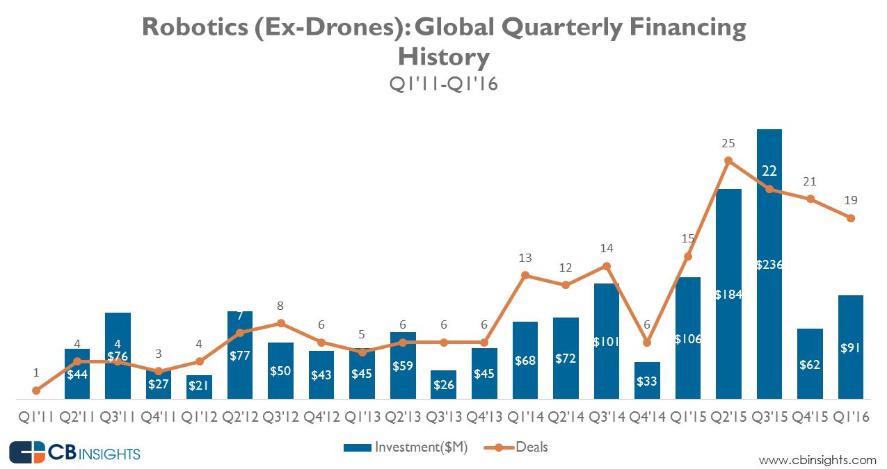 robotics_funding_Q1-16_1