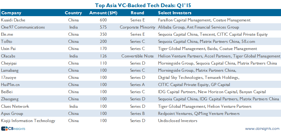 top asia deals q115 v2