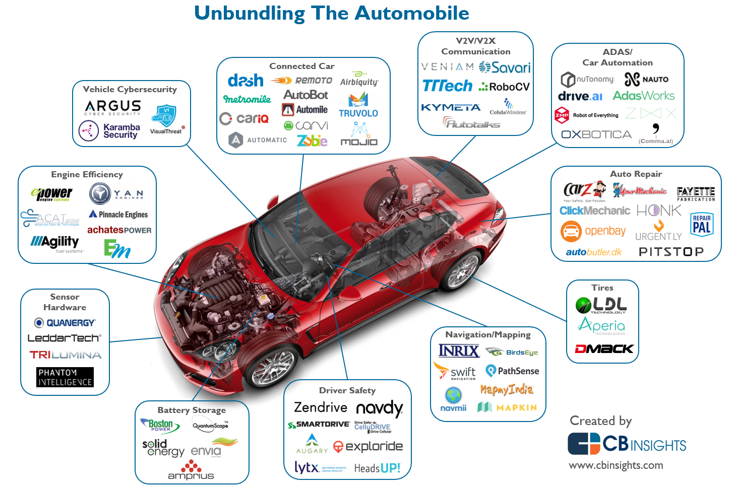 Disrupting The Auto Industry: The Startups That Are Unbundling The Car