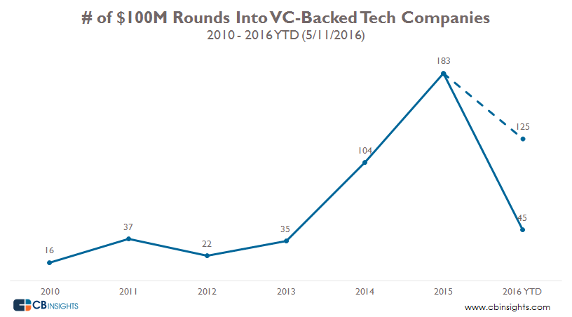100M VC Backed Tech Rounds 05112016
