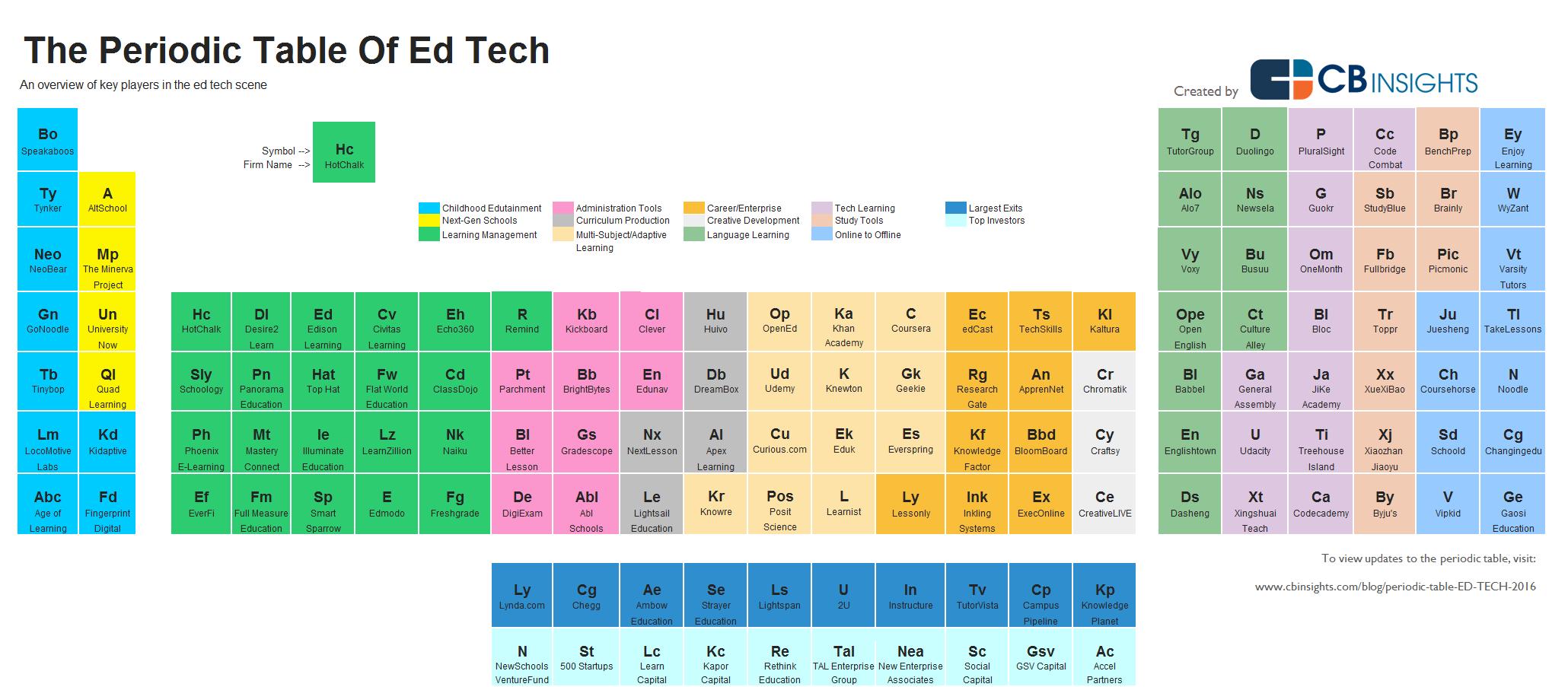 The Periodic Table Of Ed Tech