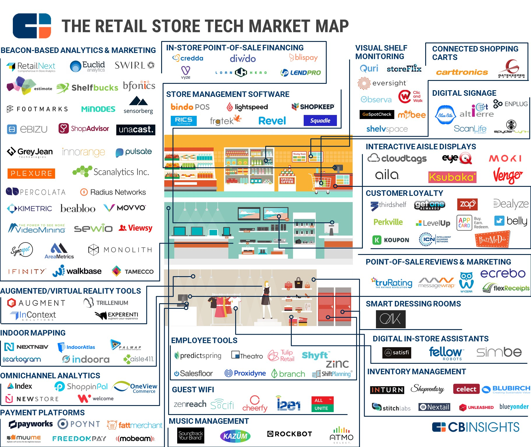 71 Market Maps Covering Fintech Cpg Auto Tech