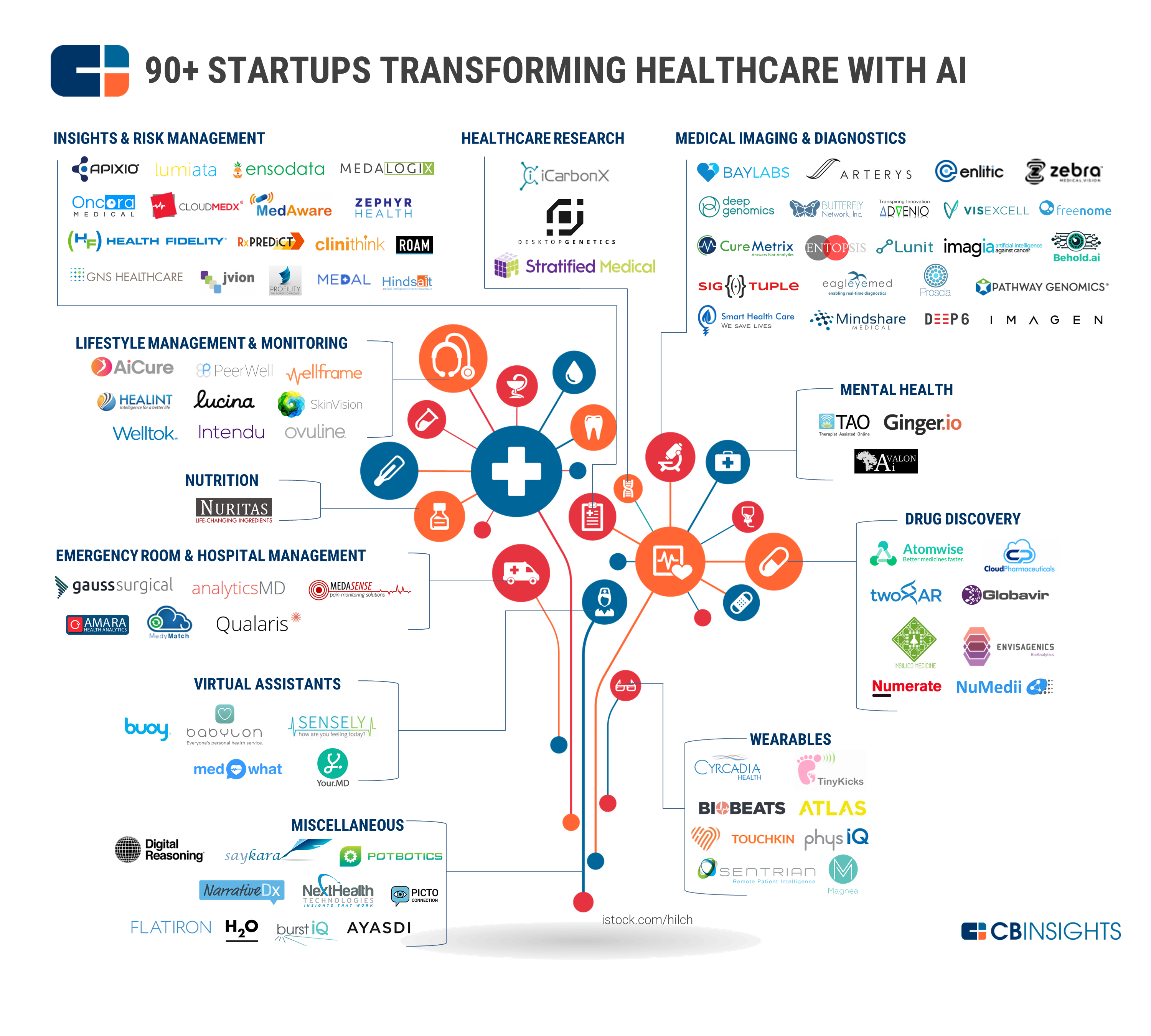 From Virtual Nurses To Drug Discovery: 90+ Artificial Intelligence Startups In Healthcare