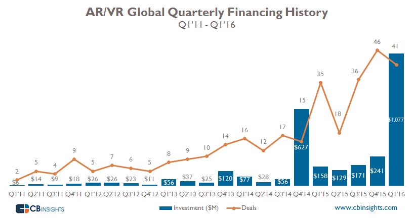 ARVR Quarterly