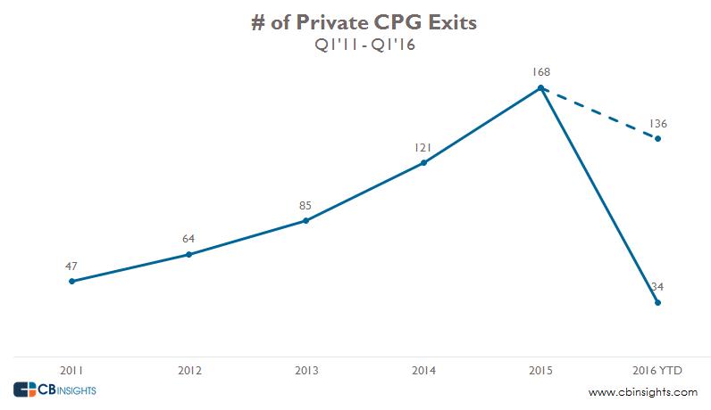 CPG Exits Q1 2016