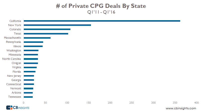 CPG deals by state Q1