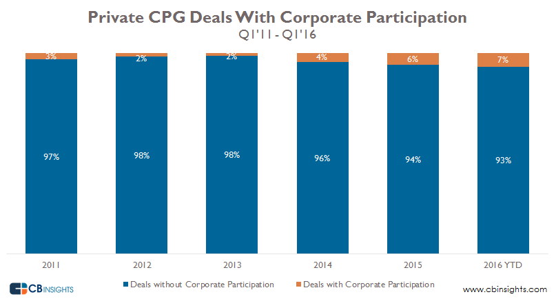 Corp Participation CPG deals Q1