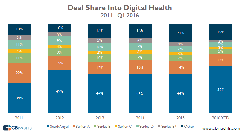 Digital Health Q116 Deal Share
