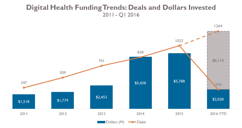 Digital Health Q116 deals dollars