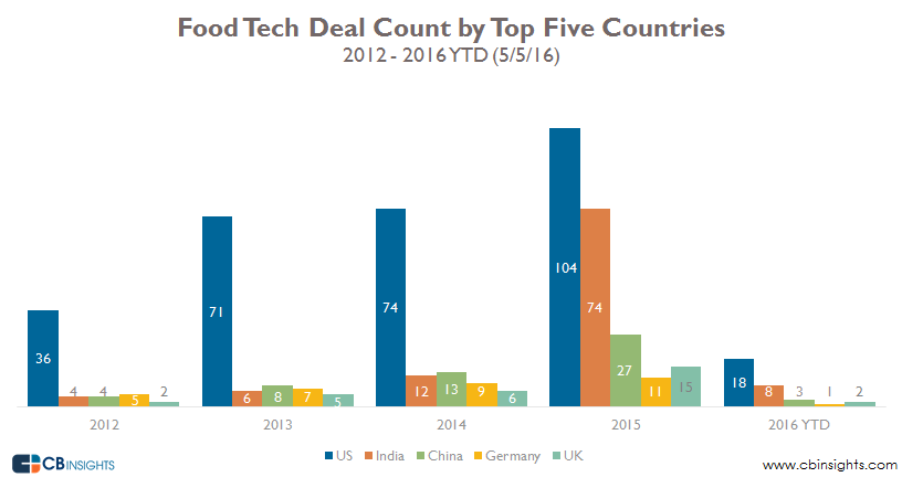 Food Tech Deal Count by top 5 countries