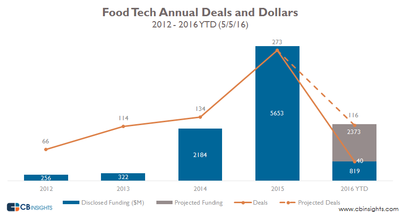 Food tech annual deals and dollars
