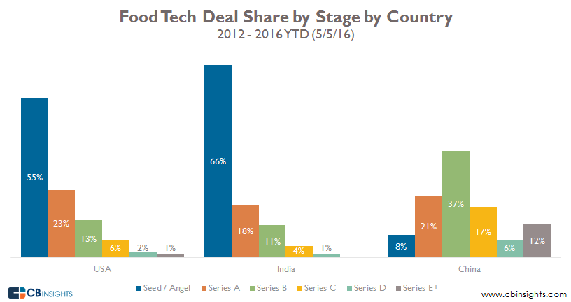 Food tech deal share by stage by country
