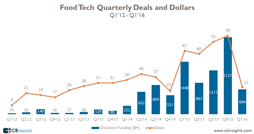 Food tech quarterly deals and dollars
