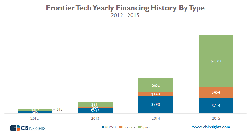 Frontier Tech By Type Yearly
