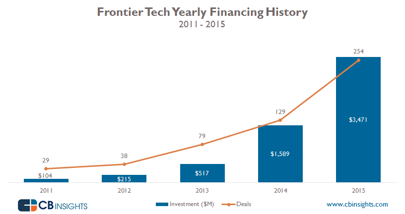 Frontier Tech Yearly