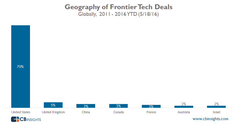Geography Frontier Tech Global