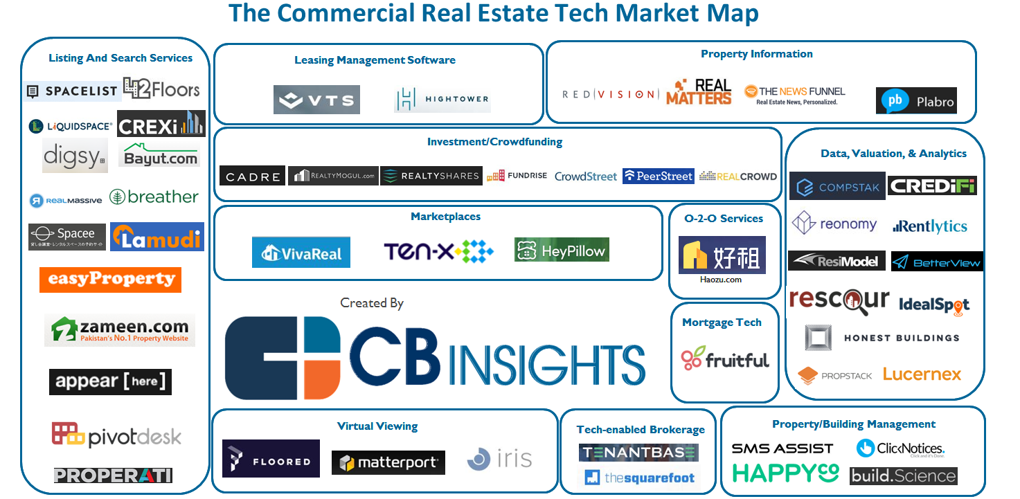 Infographic_commercial.real.estate.tech.market.map_5.16_v7