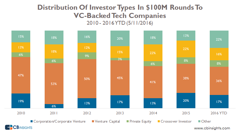 Investor Types Into 100M rounds 5122016