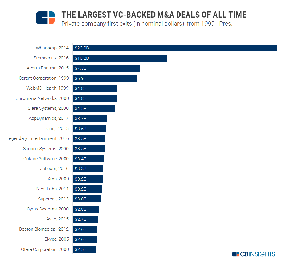 Largest VC Backed MnA