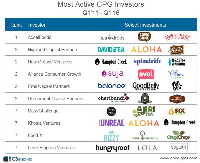 Most Active CPG Investors Q1 2016