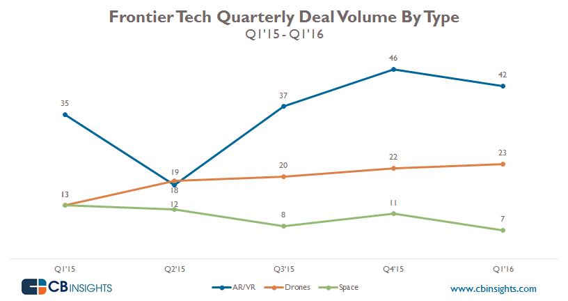 Quarterly Volume Frontier Tech