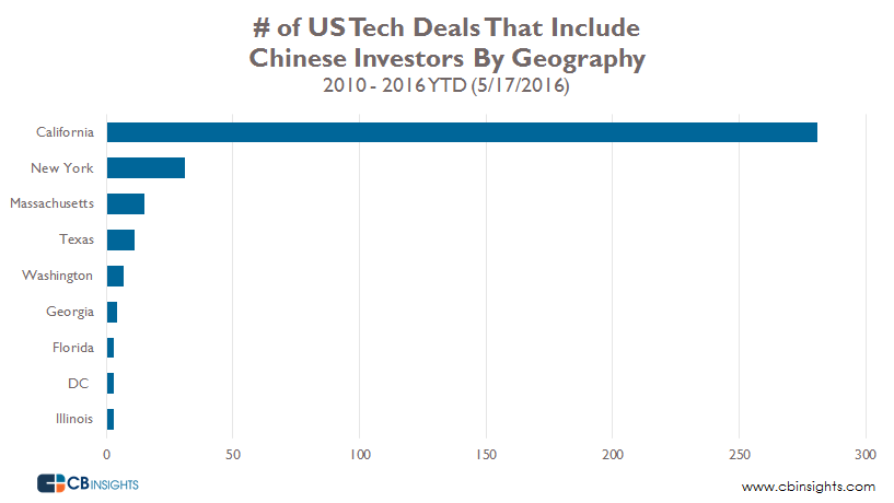 US Tech Deals That Include Chinese INvestors By Geography