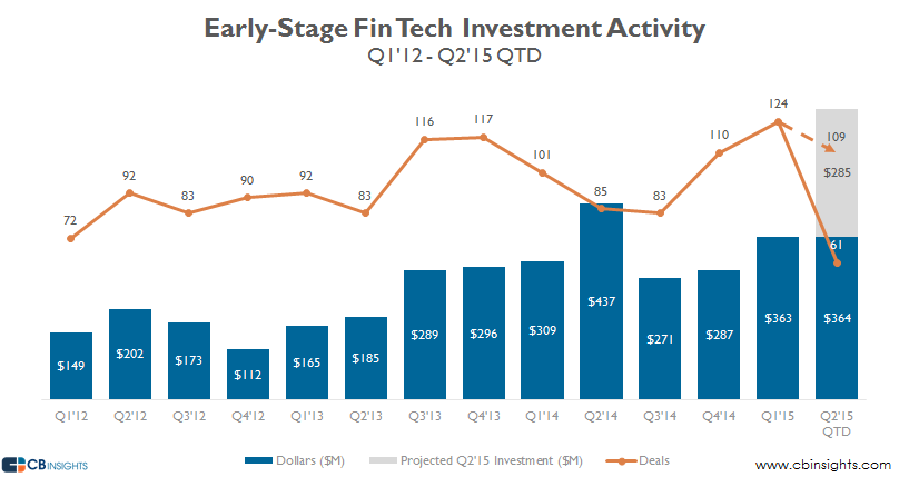 early stage fin tech q215 projected