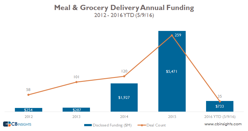 food delivery annual revised
