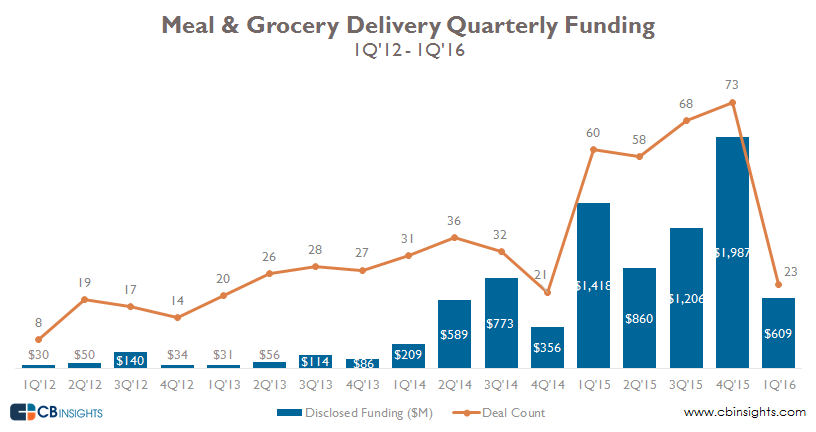 food delivery funding revised quarterly