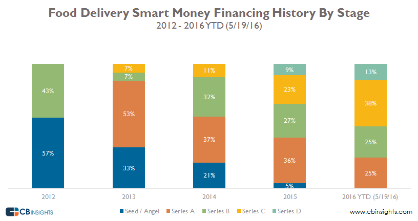 smart money food deliv by stage