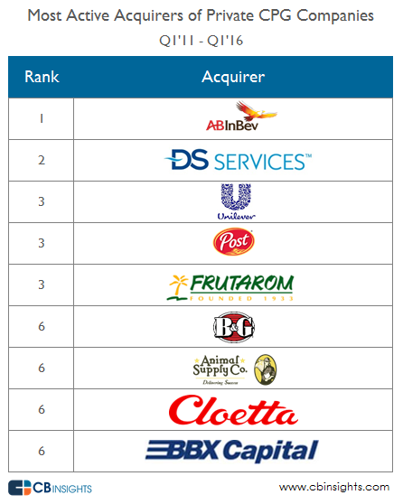 top acquirers CPG