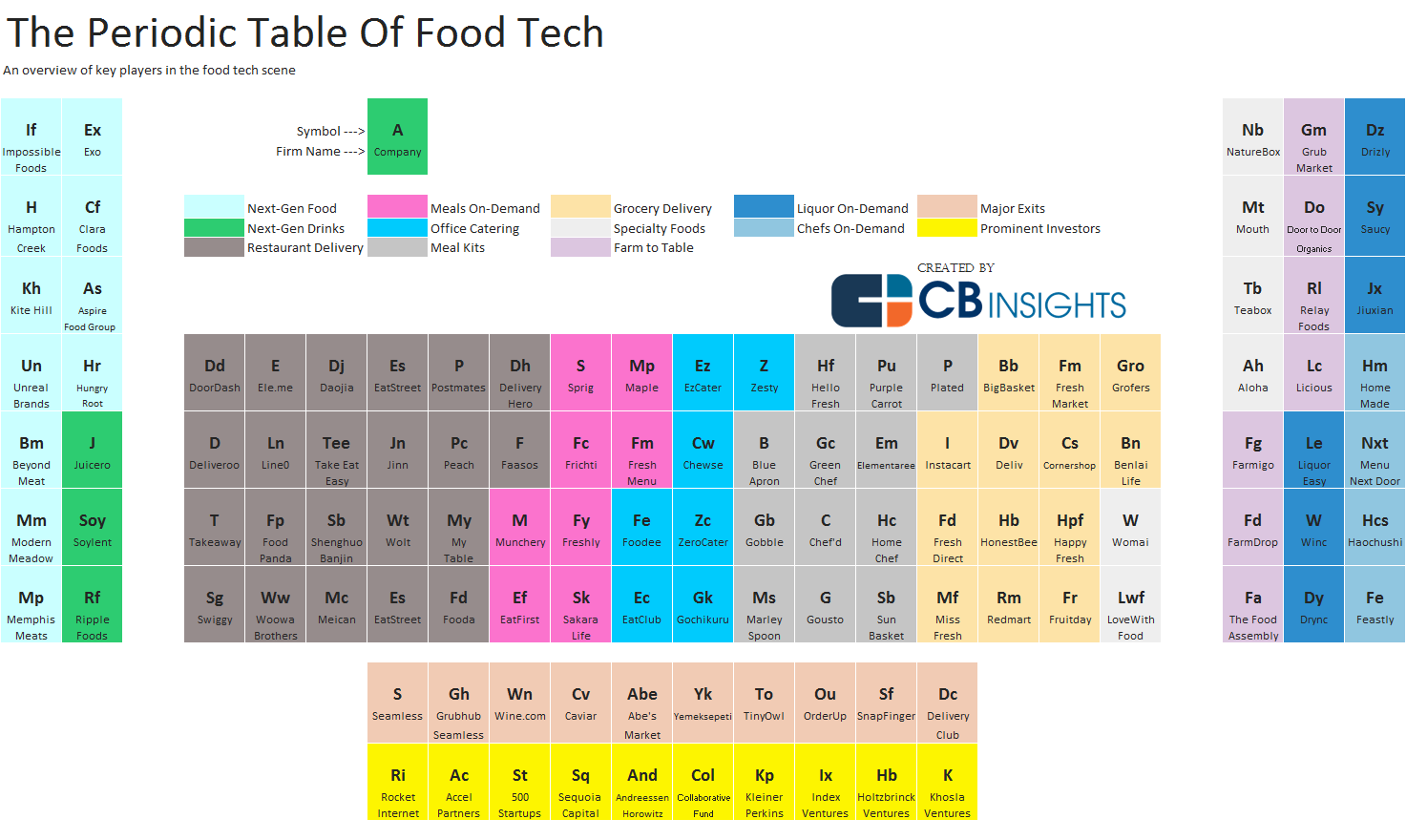 The Periodic Table Of Food Tech Foodlab Capital