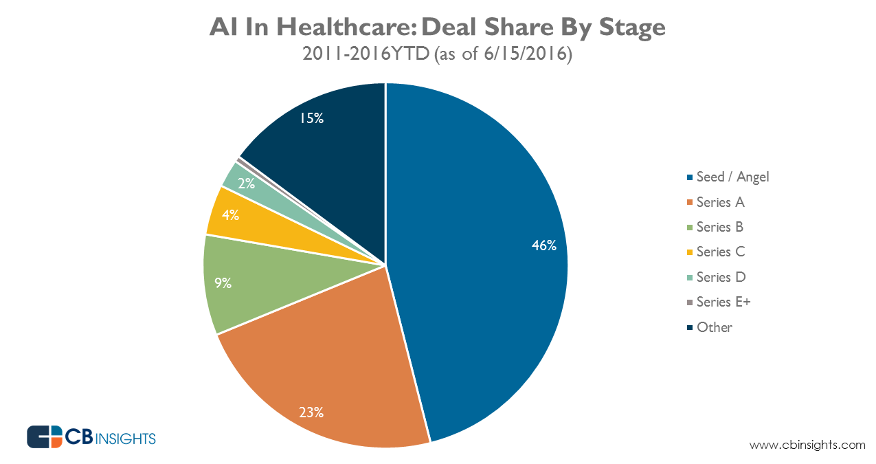 AI_healthcare_dealshare_June2016