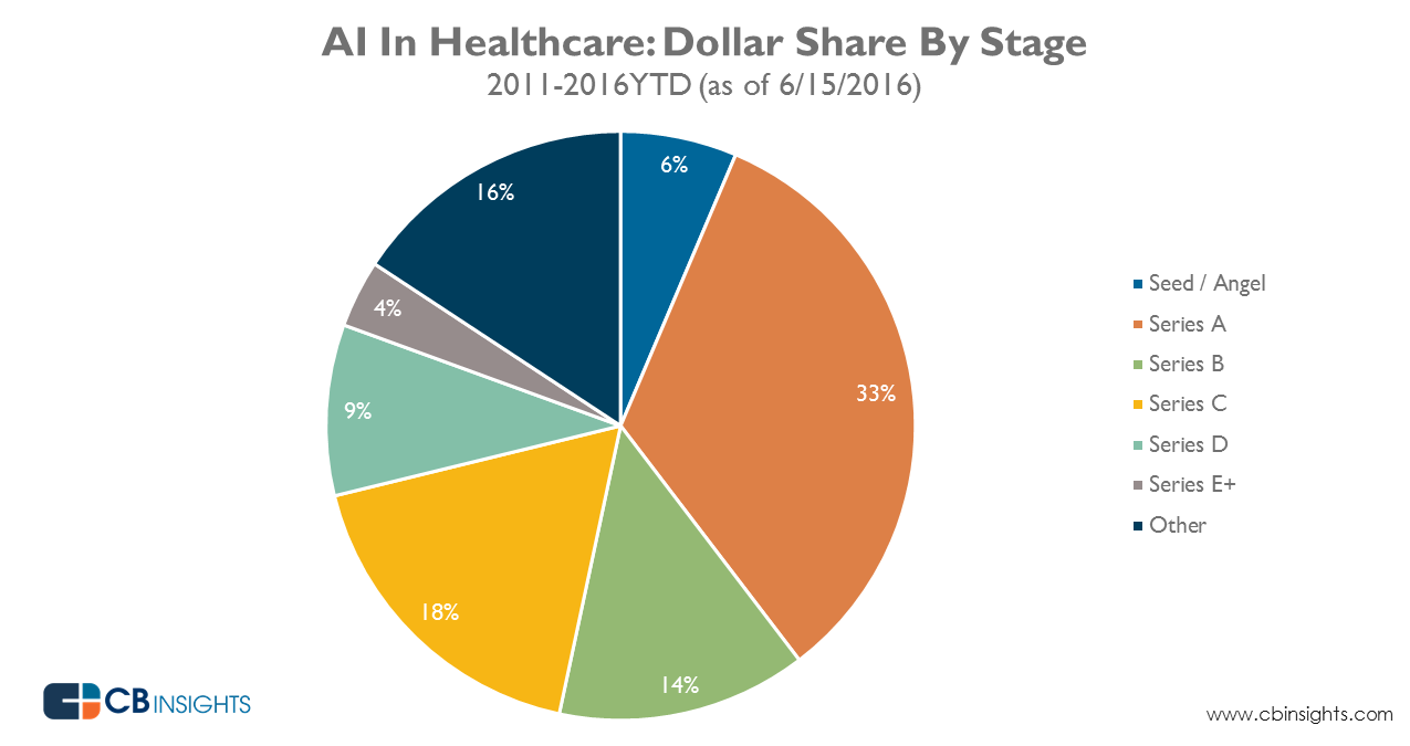 AI_healthcare_dollarshare_June2016_1