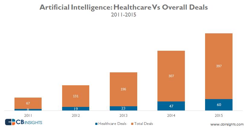 AI_healthcare_overall_June2016_1