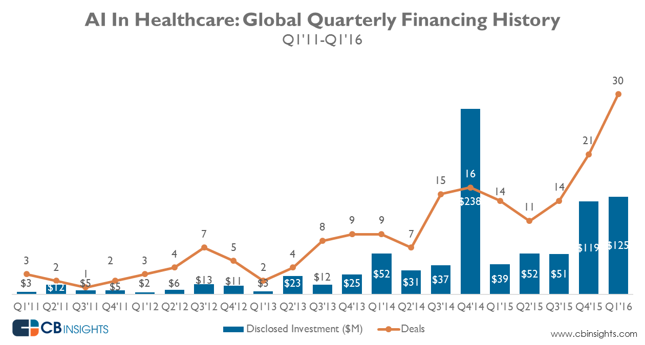 AI_healthcare_quarterly_June2016
