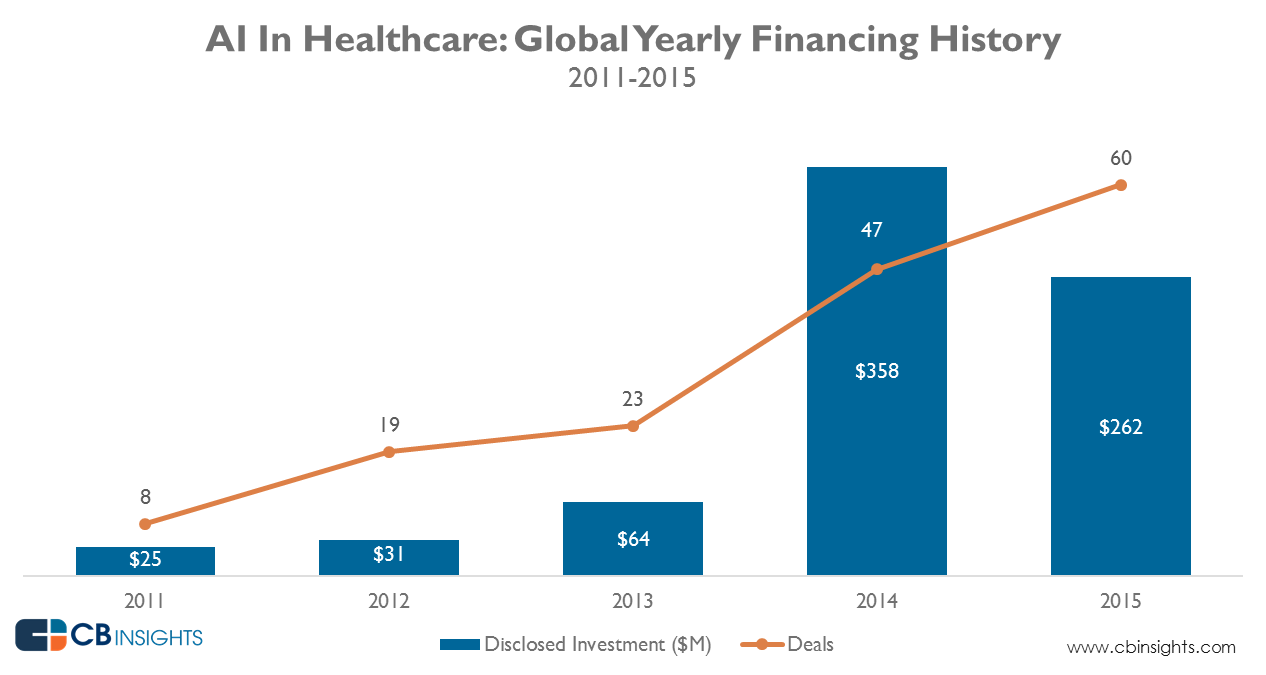 AI_healthcare_yearly_June2016