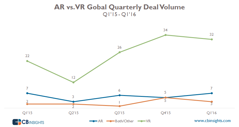 AR_VR Quarerly Deal volume