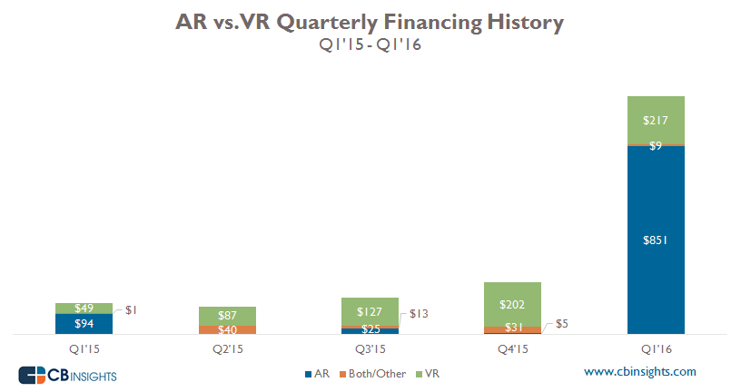 AR_VR Quarterly Funding