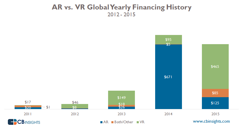 AR_VR Yearly Funding