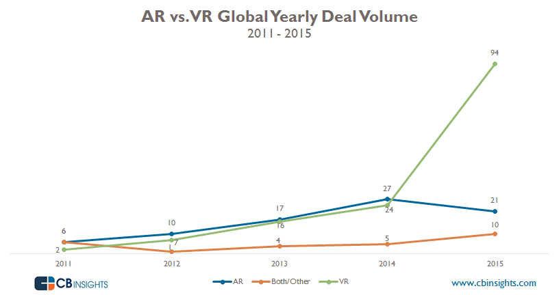 Deal Volume Yearly ARvVR