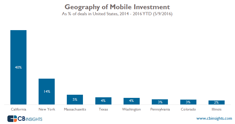 Geography of Domestic Mobile