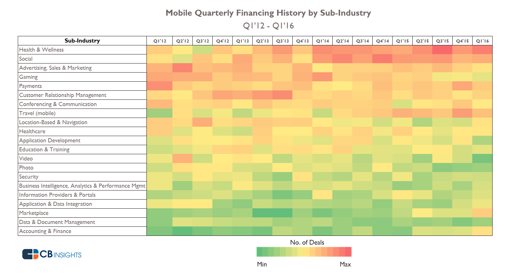 Mobile Quarterly Heat Map