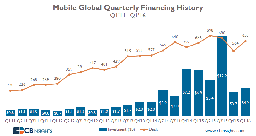 Mobile Quarterly
